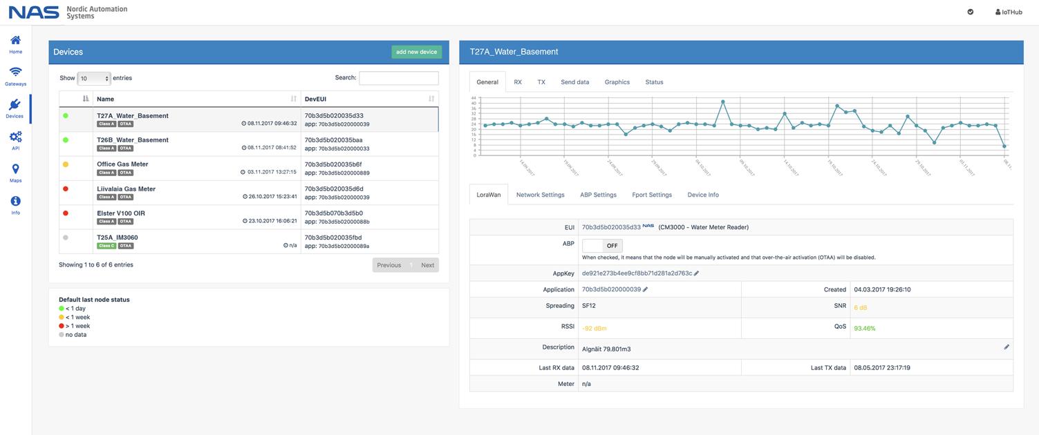 IoT-Hub secure LoRaWAN cloud platform